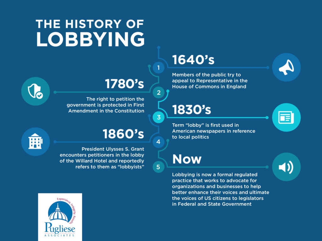 history of lobbying- PA lobbying firms